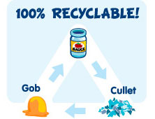 Glass is 100 percent recyclable