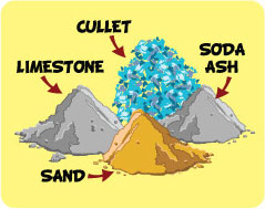 Cullet Soda ash Limestone and Sand
