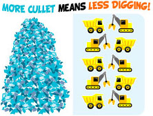 More cullet means less digging